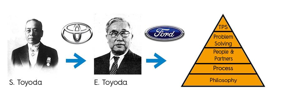 Toyota TPS